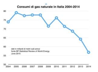 Consumi_Gas_2014